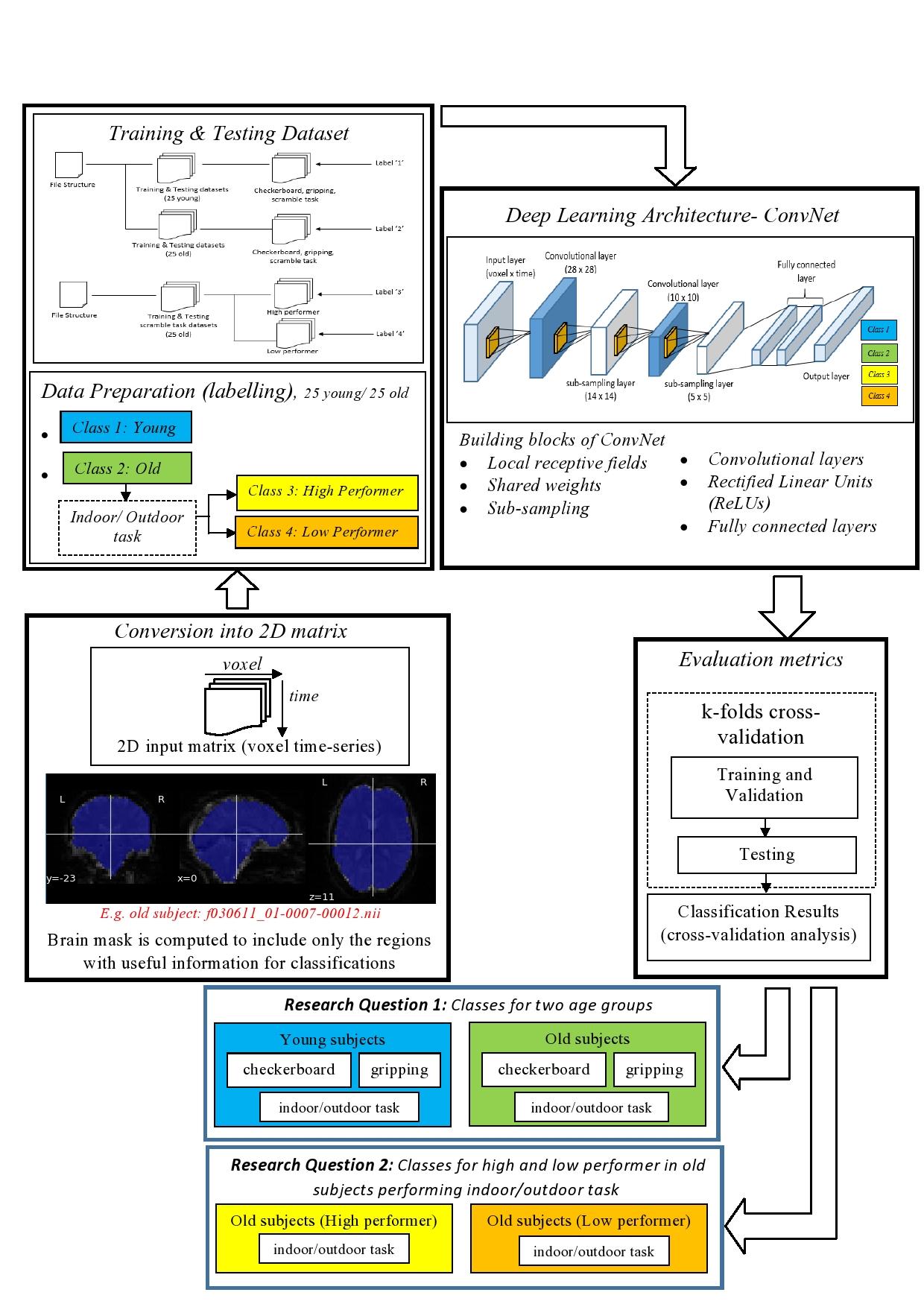 Neuroinformatics 2017